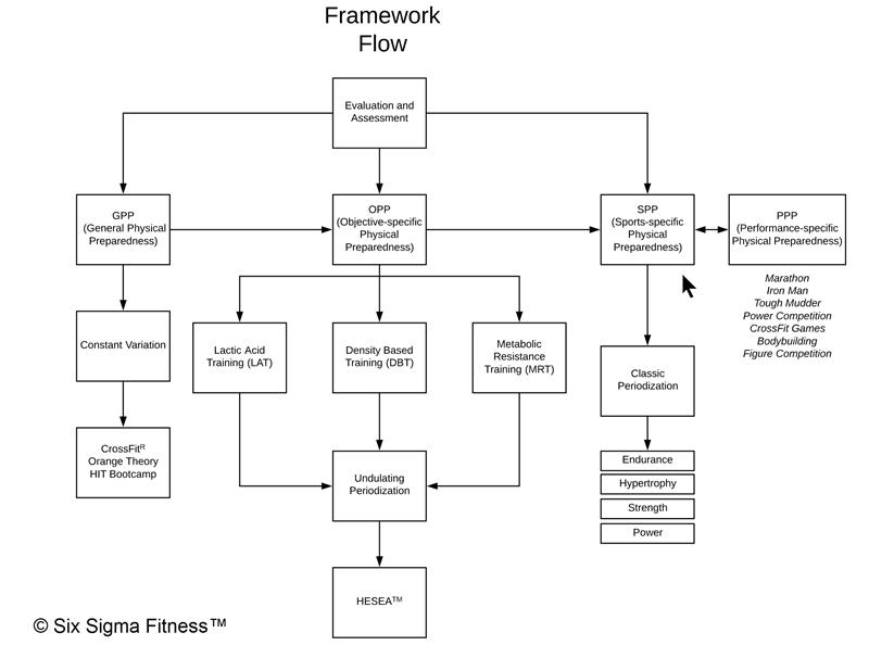 framework flow